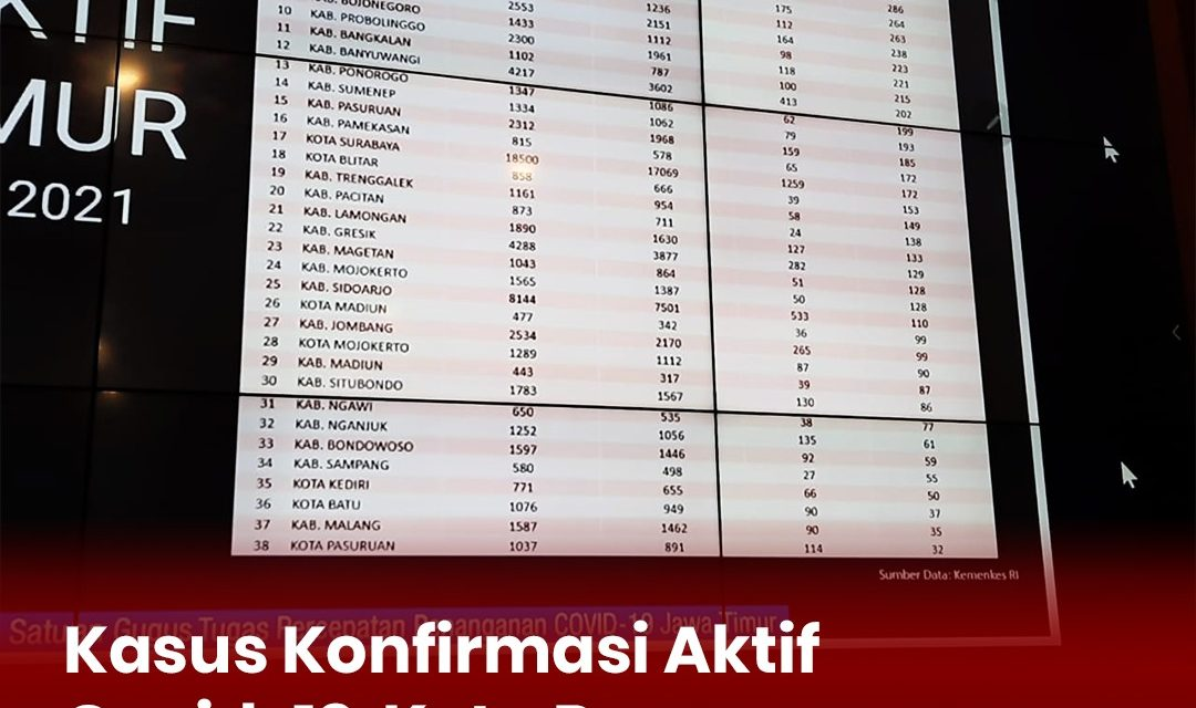 Kasus Konfirmasi Aktif Covid-19  Kota Pasuruan Terendah  Se- Jawa Timur